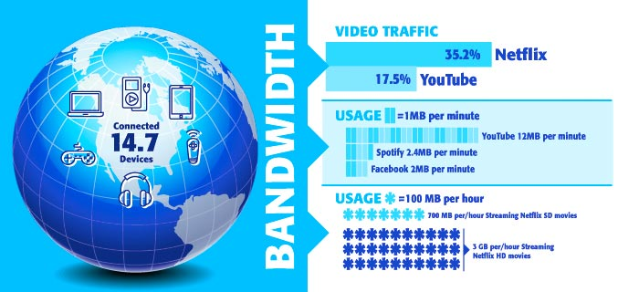 How Much Bandwidth Does Your Home Really Need?